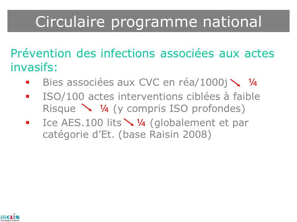 Prévention des infections associées aux actes invasifs: Bies associées aux CVC en réa/1000j ¼ ISO/100 actes interventions ciblées à faible Risque ¼ (y