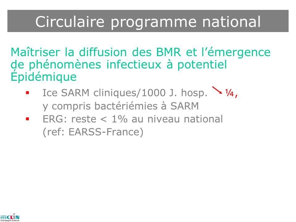 Maîtriser la diffusion des BMR et lémergence de phénomènes infectieux à potentiel Épidémique Ice SARM cliniques/1000 J. hosp. ¼, y compris bactériémie