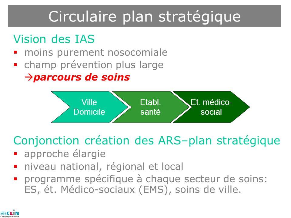 Circulaire plan stratégique Vision des IAS moins purement nosocomiale champ prévention plus large parcours de soins Conjonction création des ARS–plan