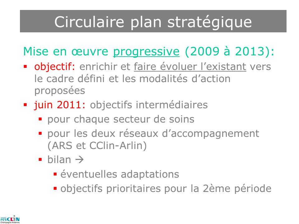 Mise en œuvre progressive (2009 à 2013): objectif: enrichir et faire évoluer lexistant vers le cadre défini et les modalités daction proposées juin 20
