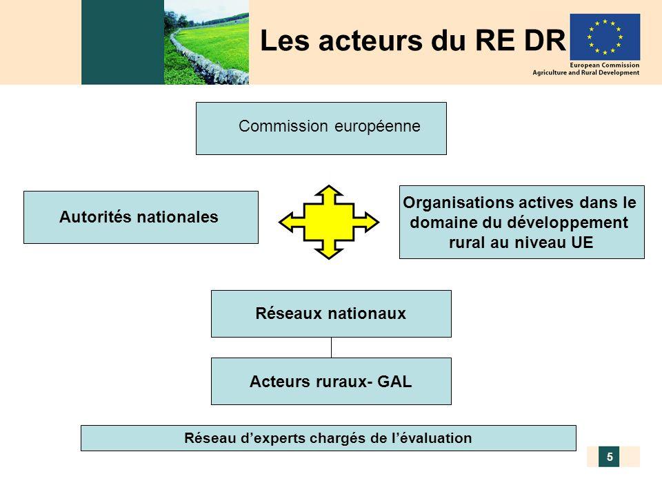 Assemblée générale du réseau rural France – 17/12/2009 5 Autorités nationales Organisations actives dans le domaine du développement rural au niveau U