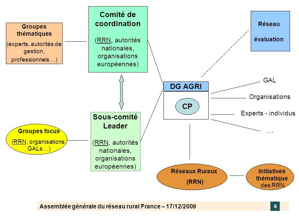 Assemblée générale du réseau rural France – 17/12/2009 6 DG AGRI CP Comité de coordination (RRN, autorités nationales, organisations européennes) Sous