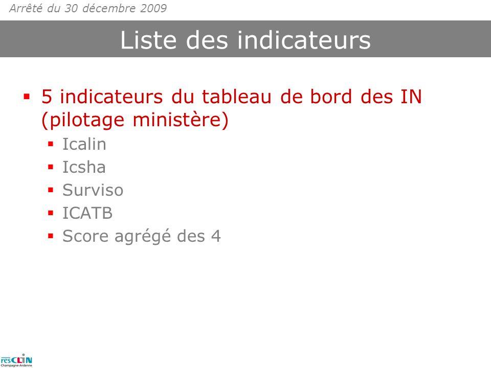 Liste des indicateurs 5 indicateurs du tableau de bord des IN (pilotage ministère) Icalin Icsha Surviso ICATB Score agrégé des 4 Arrêté du 30 décembre 2009