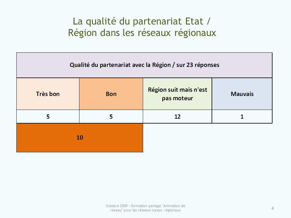 4 La qualité du partenariat Etat / Région dans les réseaux régionaux