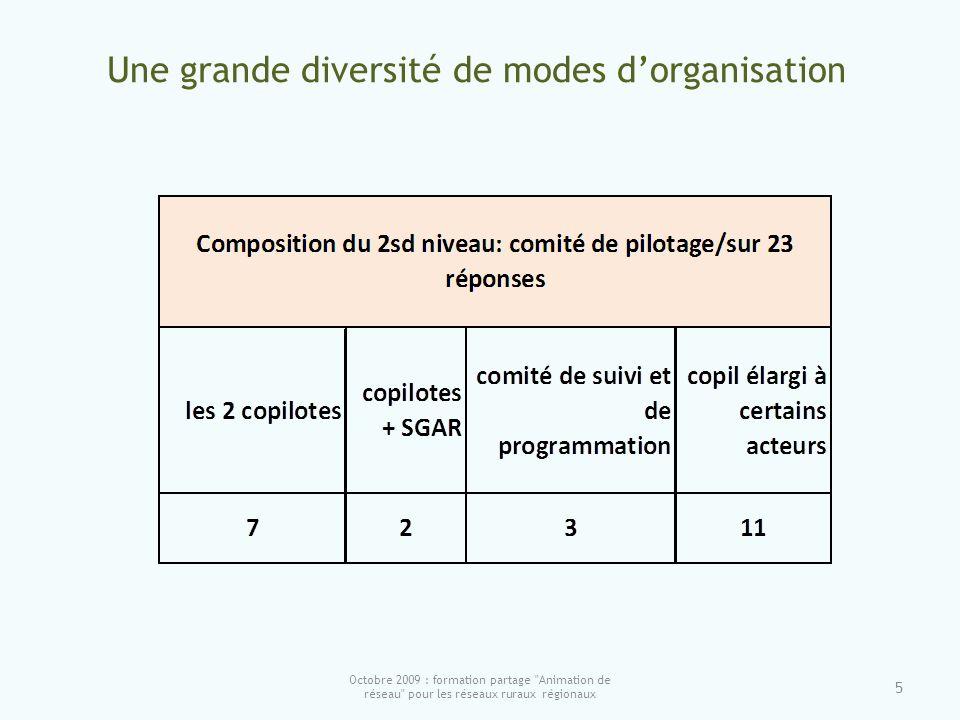 Une grande diversité de modes dorganisation 5 Octobre 2009 : formation partage Animation de réseau pour les réseaux ruraux régionaux