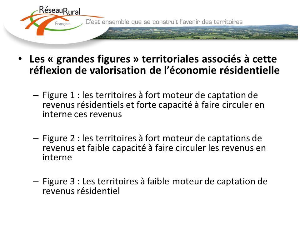 Les « grandes figures » territoriales associés à cette réflexion de valorisation de léconomie résidentielle – Figure 1 : les territoires à fort moteur