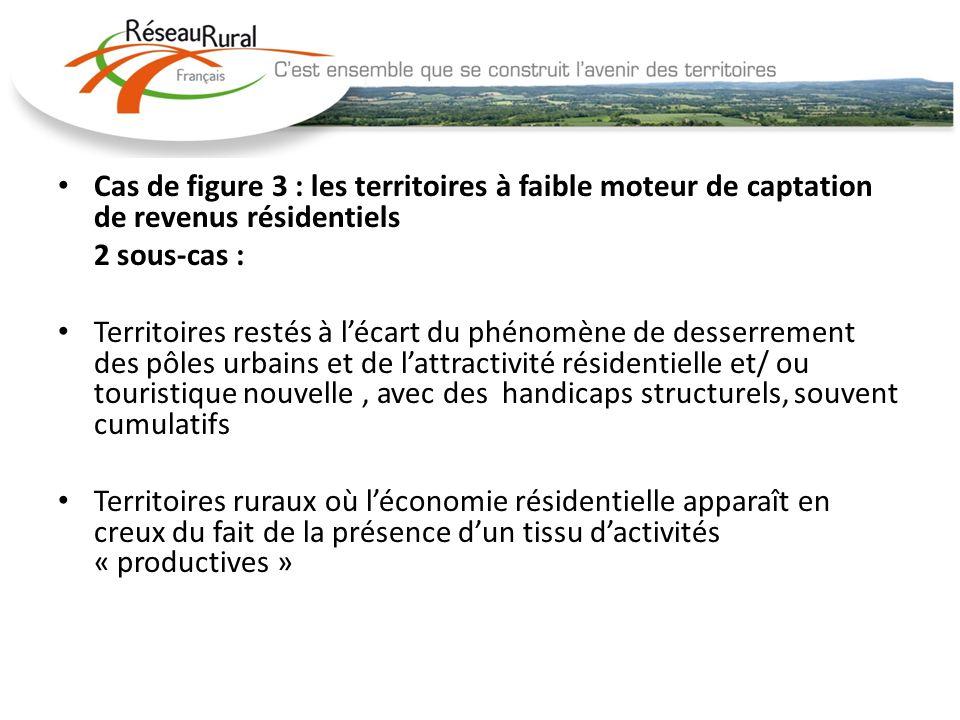 Cas de figure 3 : les territoires à faible moteur de captation de revenus résidentiels 2 sous-cas : Territoires restés à lécart du phénomène de desser
