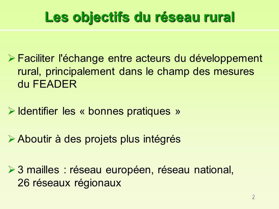 2 Les objectifs du réseau rural Faciliter l échange entre acteurs du développement rural, principalement dans le champ des mesures du FEADER Identifier les « bonnes pratiques » Aboutir à des projets plus intégrés 3 mailles : réseau européen, réseau national, 26 réseaux régionaux