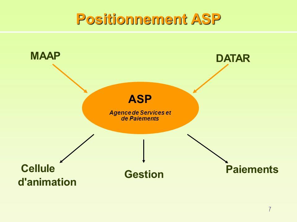 7 Positionnement ASP ASP Agence de Services et de Paiements Gestion Paiements Cellule d animation MAAP DATAR
