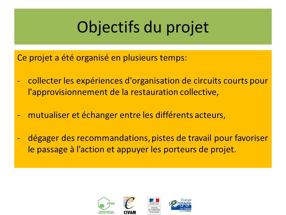 En guise de conclusion FNAB Fédération Nationale dAgriculture Biologique des régions de France FNCIVAM