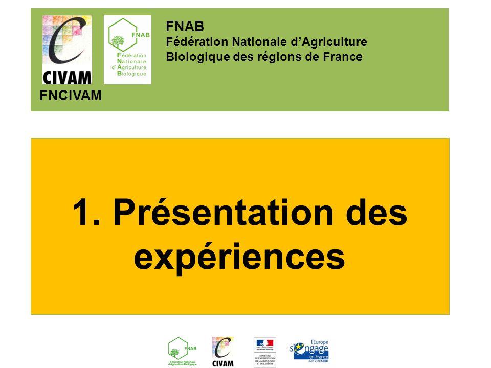 1. Présentation des expériences FNAB Fédération Nationale dAgriculture Biologique des régions de France FNCIVAM