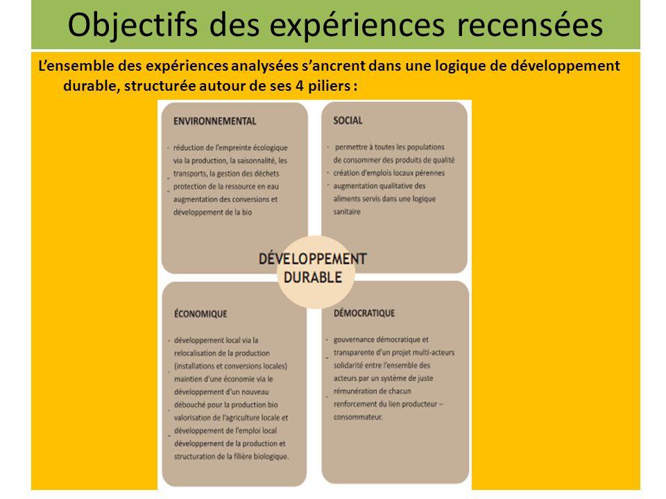 Objectifs des expériences recensées Lensemble des expériences analysées sancrent dans une logique de développement durable, structurée autour de ses 4 piliers :