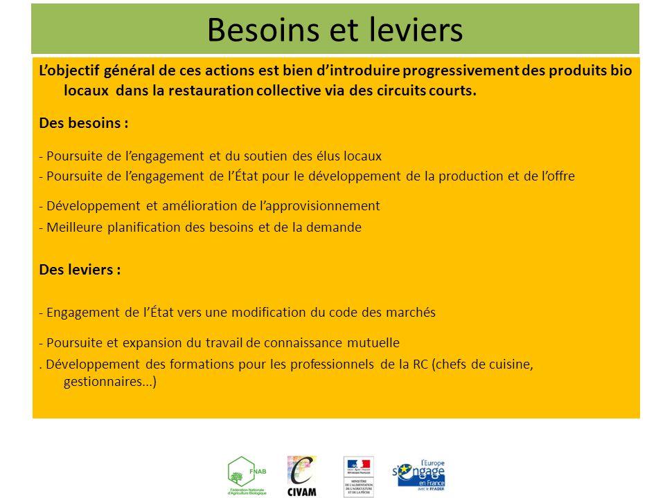 Besoins et leviers Lobjectif général de ces actions est bien dintroduire progressivement des produits bio locaux dans la restauration collective via des circuits courts.