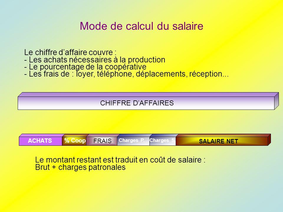 Mode de calcul du salaire ACHATS CHIFFRE DAFFAIRES FRAIS % Coop SALAIRE NET Charges S.Charges P.