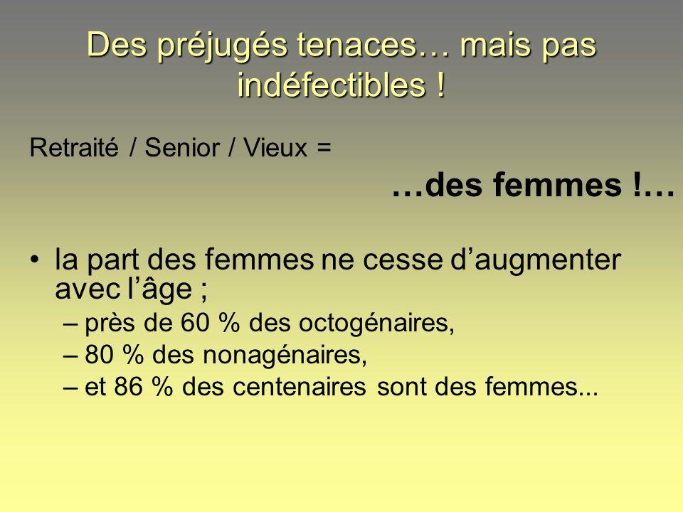 Retraité / Senior / Vieux = …des femmes !… la part des femmes ne cesse daugmenter avec lâge ; –près de 60 % des octogénaires, –80 % des nonagénaires,