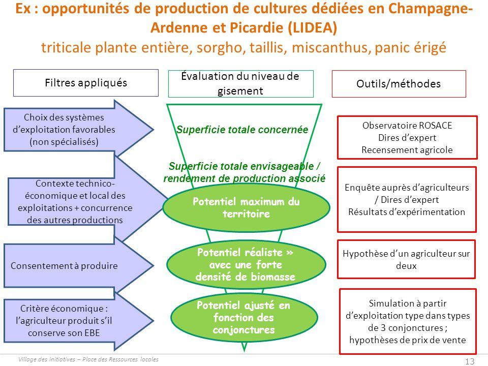 Village des initiatives – Place des Ressources locales 13 Ex : opportunités de production de cultures dédiées en Champagne- Ardenne et Picardie (LIDEA