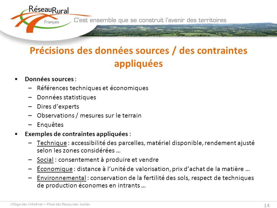 Village des initiatives – Place des Ressources locales 14 Précisions des données sources / des contraintes appliquées Données sources : –Références te