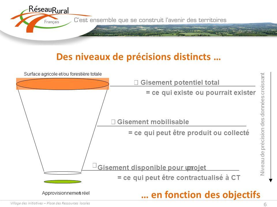 Village des initiatives – Place des Ressources locales 6 Des niveaux de précisions distincts … Approvisionnement réel Surface agricole et/ou forestièr