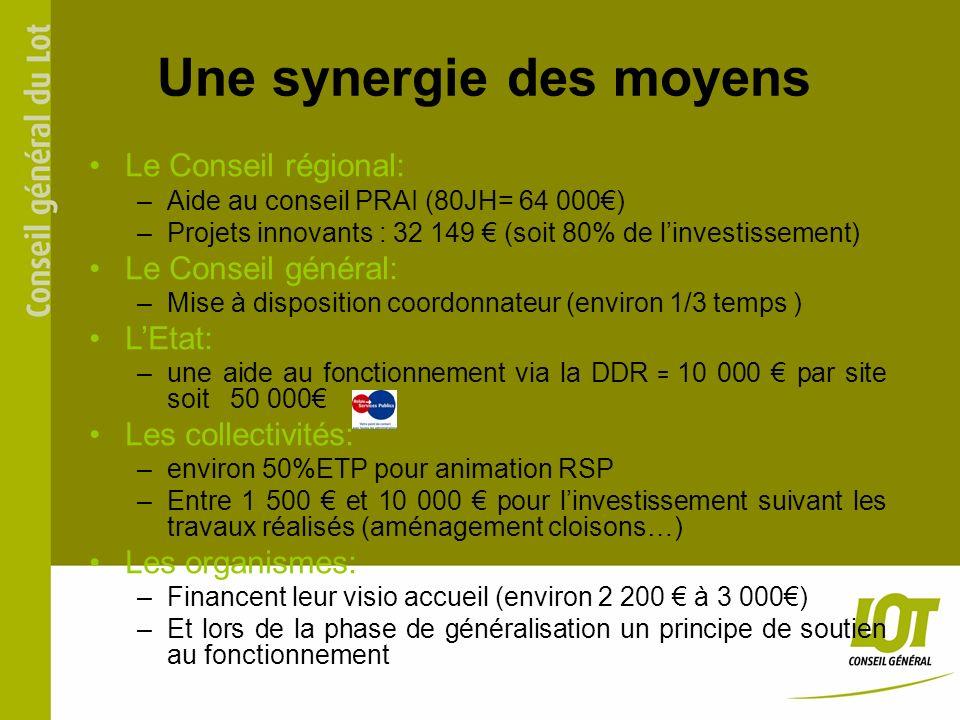 Une synergie des moyens Le Conseil régional: –Aide au conseil PRAI (80JH= 64 000) –Projets innovants : 32 149 (soit 80% de linvestissement) Le Conseil général: –Mise à disposition coordonnateur (environ 1/3 temps ) LEtat: –une aide au fonctionnement via la DDR = 10 000 par site soit 50 000 Les collectivités: –environ 50%ETP pour animation RSP –Entre 1 500 et 10 000 pour linvestissement suivant les travaux réalisés (aménagement cloisons…) Les organismes: –Financent leur visio accueil (environ 2 200 à 3 000) –Et lors de la phase de généralisation un principe de soutien au fonctionnement