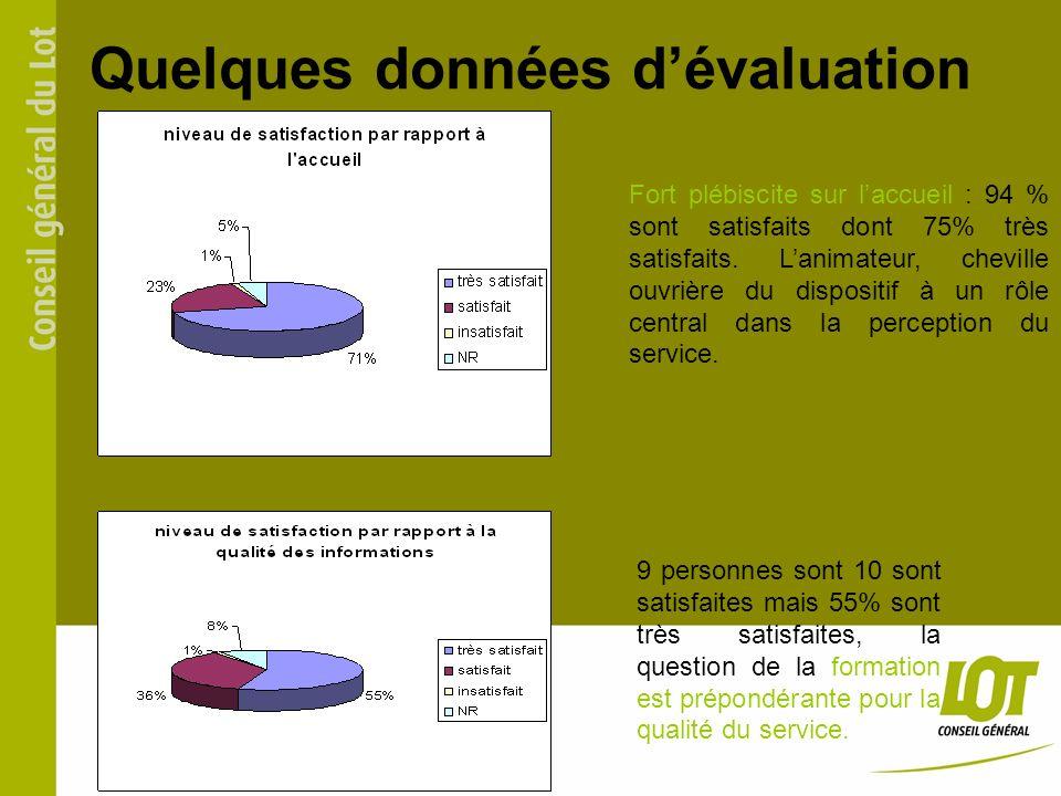 Quelques données dévaluation Fort plébiscite sur laccueil : 94 % sont satisfaits dont 75% très satisfaits.