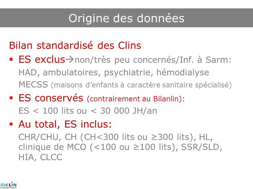 Bilan standardisé des Clins ES exclus non/très peu concernés/Inf.