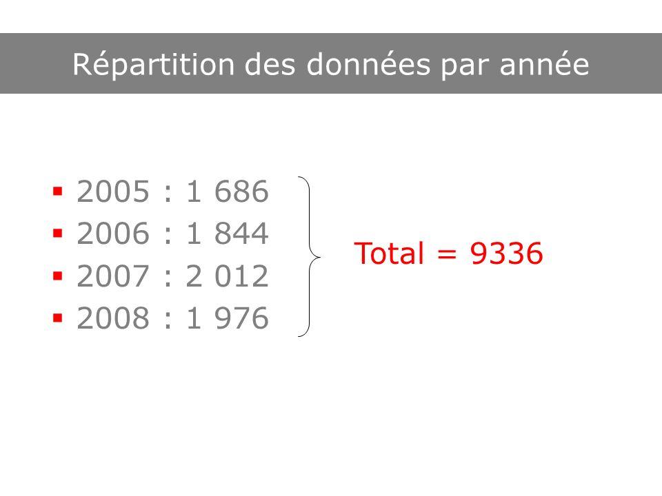 Répartition des données par année 2005 : 1 686 2006 : 1 844 2007 : 2 012 2008 : 1 976 Total = 9336