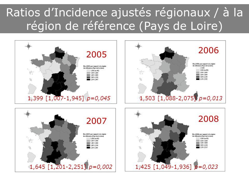 2006 2007 2008 Ratios dIncidence ajustés régionaux / à la région de référence (Pays de Loire) 2005 1,425 [1,049 1,936] p=0,0231,645 [1,201 2,251] p=0,002 1,503 [1,088 2,075] p=0,0131,399 [1,007 1,945] p=0,045