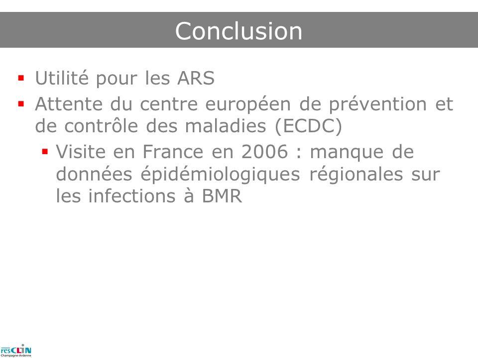 Conclusion Utilité pour les ARS Attente du centre européen de prévention et de contrôle des maladies (ECDC) Visite en France en 2006 : manque de données épidémiologiques régionales sur les infections à BMR