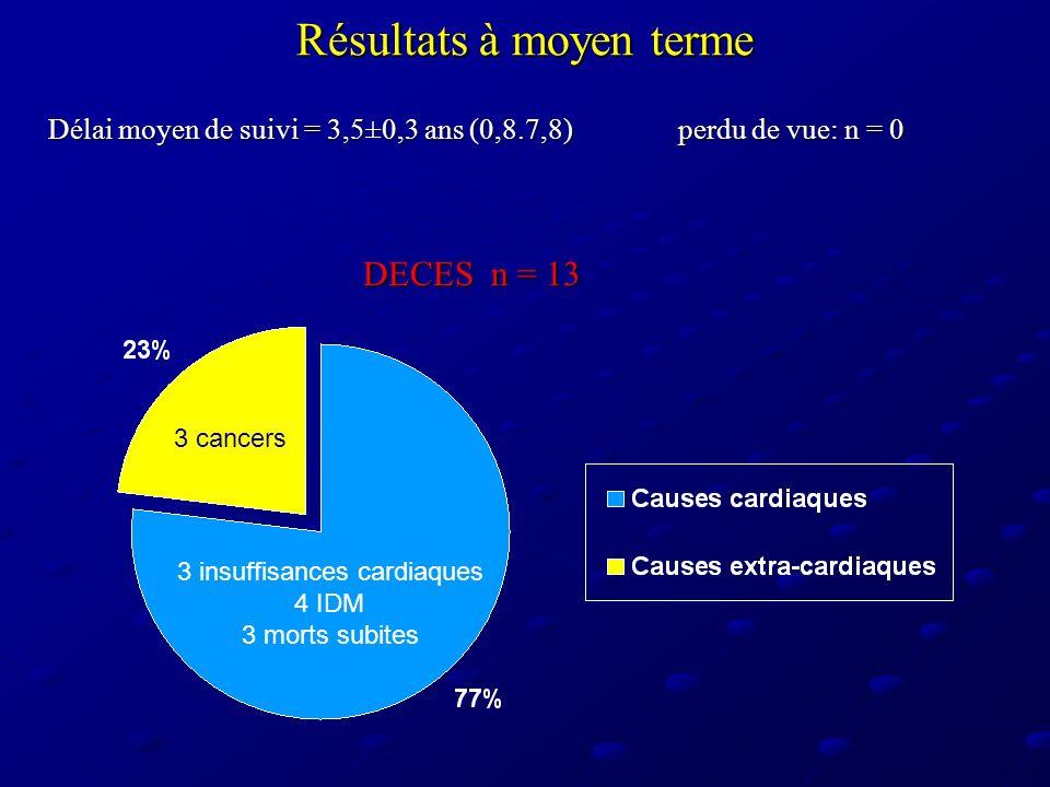 Résultats à moyen terme Délai moyen de suivi = 3,5±0,3 ans (0,8.7,8)perdu de vue: n = 0 DECES n = 13 3 cancers 3 insuffisances cardiaques 4 IDM 3 mort