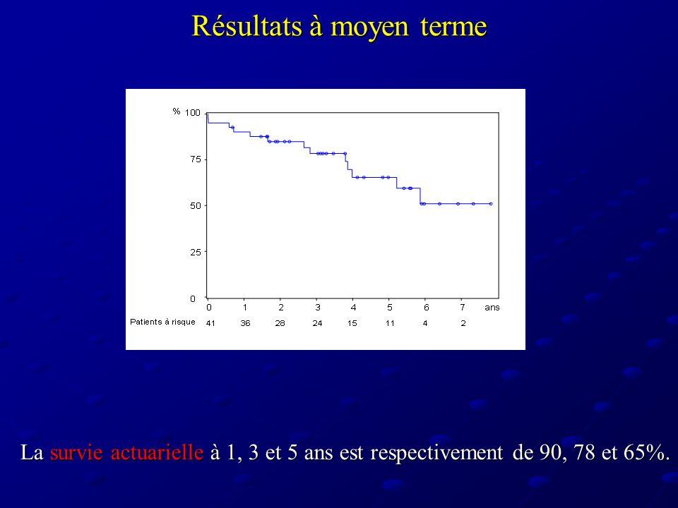 Résultats à moyen terme La survie actuarielle à 1, 3 et 5 ans est respectivement de 90, 78 et 65%.