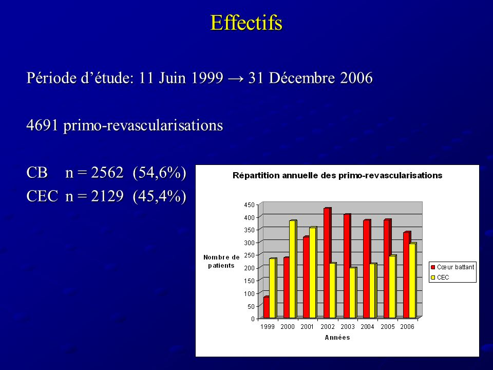 Effectifs 111 revascularisations redux CBn = 41(36,9%) CECn = 69(62,2%) CB + CECn = 1(0,9%)