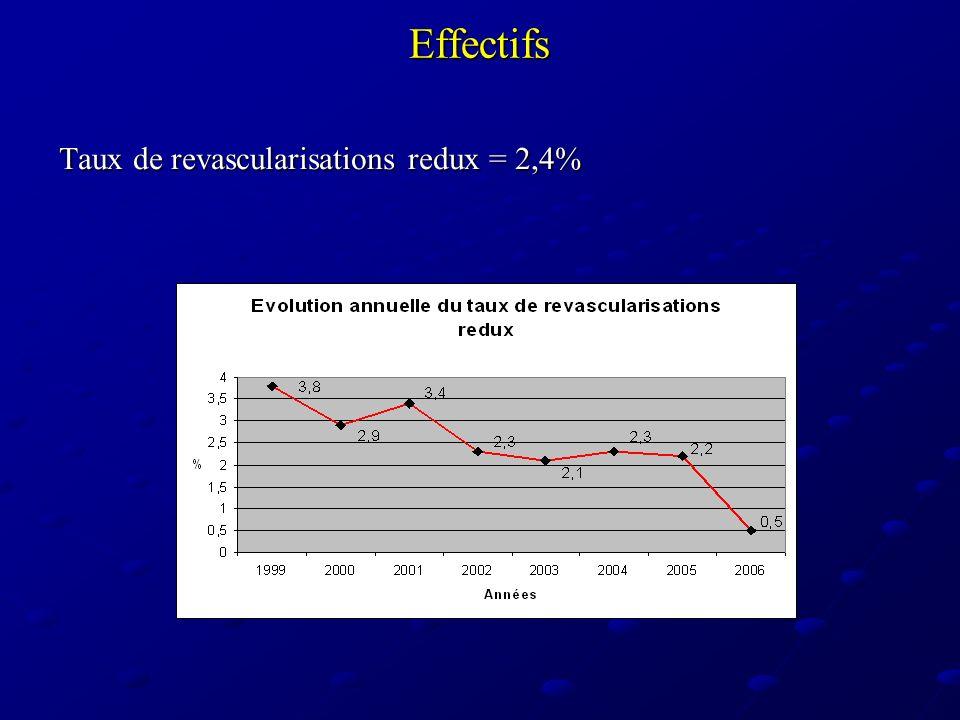 Effectifs Taux de revascularisations redux = 2,4%
