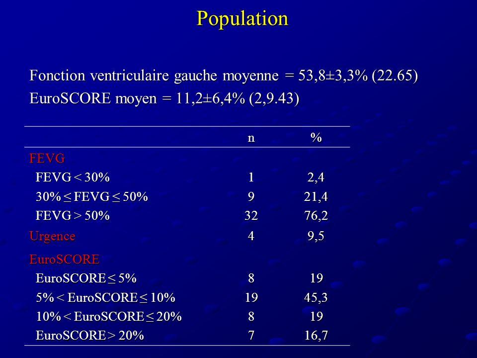 Population Fonction ventriculaire gauche moyenne = 53,8±3,3% (22.65) EuroSCORE moyen = 11,2±6,4% (2,9.43) n% FEVG FEVG < 30% FEVG < 30% 30% FEVG 50% 3