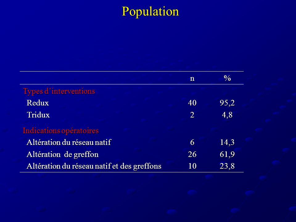 Interventions 4 chirurgiens séniors 4 chirurgiens séniors 37 sternotomies médianes longitudinales 5 thoracotomies postéro-latérales gauches 5 thoracotomies postéro-latérales gauches 56 pontages (2 séquentiels):30 mono-revascularisations 10 double revascularisations 2 triple revascularisations 2 triple revascularisations Taux moyen de pontage = 1,4±0,1 (1.3) par patient Taux moyen de pontage = 1,4±0,1 (1.3) par patient 36 artères thoraciques internes 3 artères radiales13 clampages aortiques latéraux 3 artères radiales13 clampages aortiques latéraux 15 veines saphènes internes 5 connecteurs automatiques 0 shunt intracoronarien 1 conversion en CEC 1 assistance par CPBIA per-opératoire