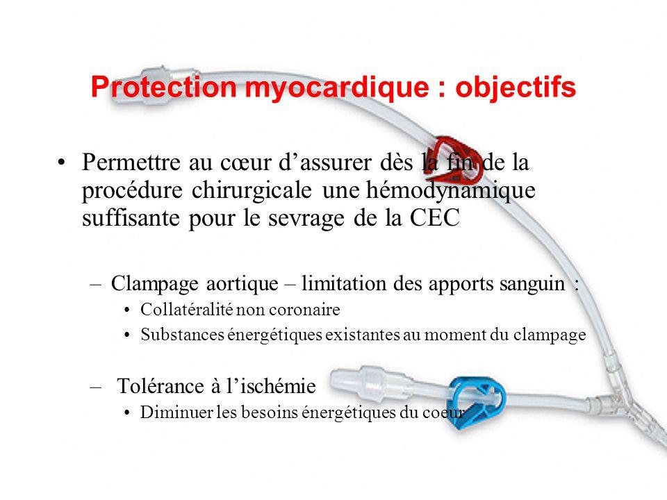 Protection myocardique : objectifs Permettre au cœur dassurer dès la fin de la procédure chirurgicale une hémodynamique suffisante pour le sevrage de