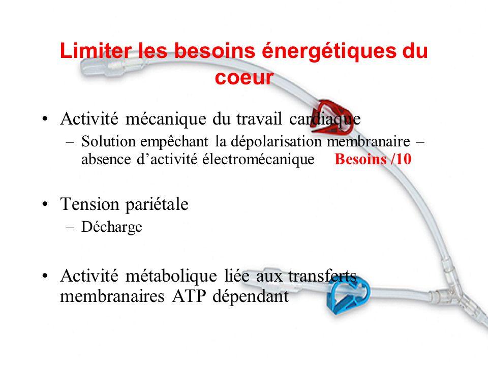 Limiter les besoins énergétiques du coeur Activité mécanique du travail cardiaque –Solution empêchant la dépolarisation membranaire – absence dactivit