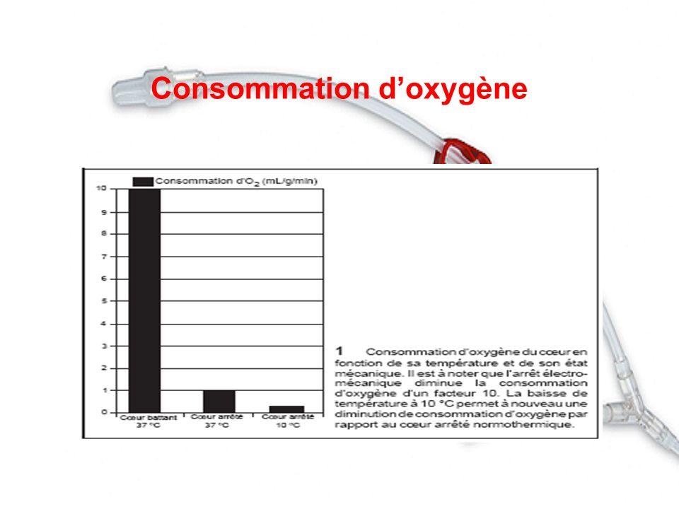 Consommation doxygène