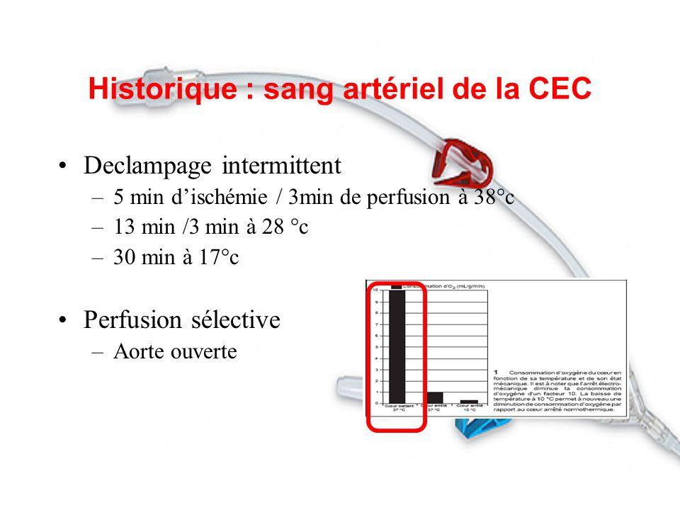 Historique : sang artériel de la CEC Declampage intermittent –5 min dischémie / 3min de perfusion à 38°c –13 min /3 min à 28 °c –30 min à 17°c Perfusi