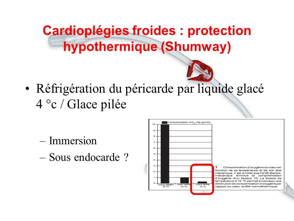 Cardioplégies froides cristalloides Ringer Lactate ou sérum glacé –Hemodilution –Troubles ioniques / Arythmie -Paralysie du cœur -Hypothermie efficace -Pouvoir tampon -Effet protecteur de membrane et antioedemateux Solutions cardioplégiques
