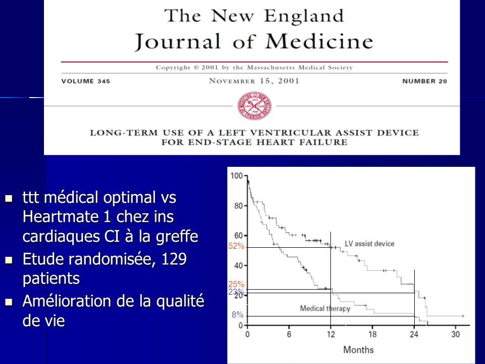 ttt médical optimal vs Heartmate 1 chez ins cardiaques CI à la greffe ttt médical optimal vs Heartmate 1 chez ins cardiaques CI à la greffe Etude randomisée, 129 patients Etude randomisée, 129 patients Amélioration de la qualité de vie Amélioration de la qualité de vie survie 52% 25% 23% 8%