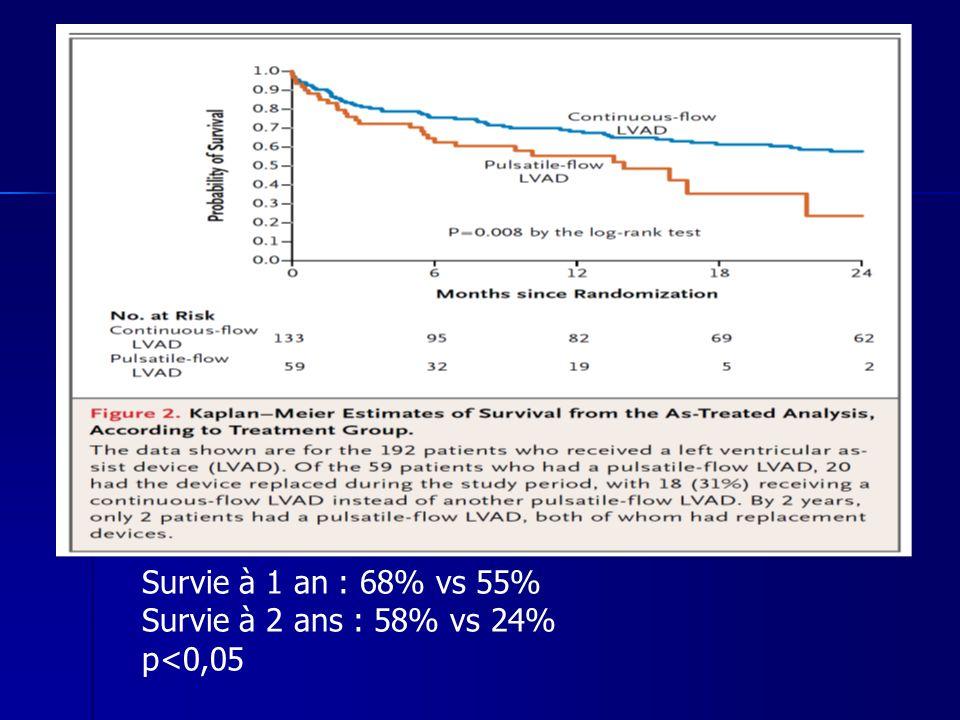 Survie à 1 an : 68% vs 55% Survie à 2 ans : 58% vs 24% p<0,05