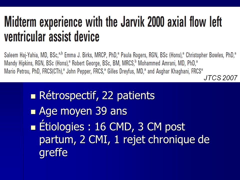 Rétrospectif, 22 patients Rétrospectif, 22 patients Age moyen 39 ans Age moyen 39 ans Étiologies : 16 CMD, 3 CM post partum, 2 CMI, 1 rejet chronique de greffe Étiologies : 16 CMD, 3 CM post partum, 2 CMI, 1 rejet chronique de greffe JTCS 2007