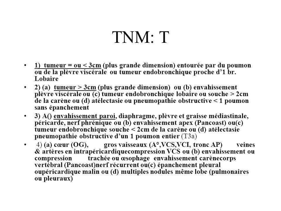 TNM: T 1) tumeur = ou < 3cm (plus grande dimension) entourée par du poumon ou de la plèvre viscérale ou tumeur endobronchique proche d1 br.