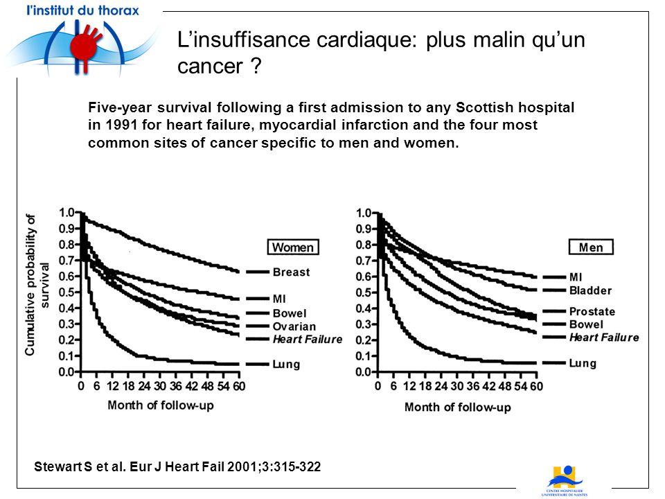 Linsuffisance cardiaque: plus malin quun cancer .
