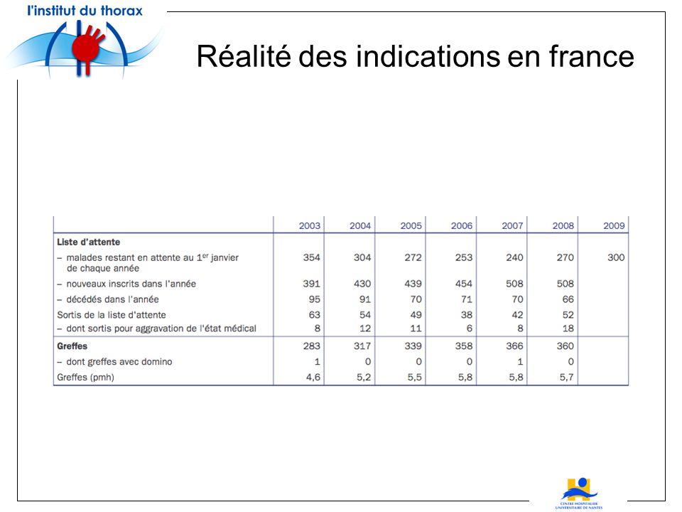 Réalité des indications en france Évolution du nombre de greffes cardiaques en France (ABM)
