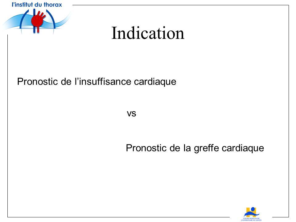 Pronostic de linsuffisance cardiaque Pronostic de la greffe cardiaque vs