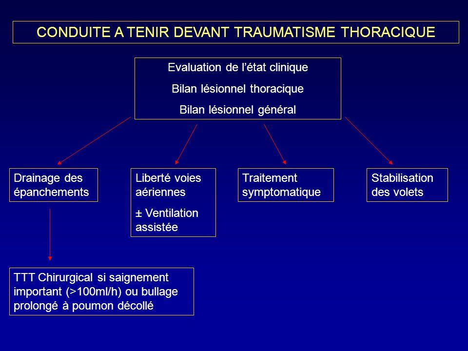 CONDUITE A TENIR DEVANT TRAUMATISME THORACIQUE Evaluation de létat clinique Bilan lésionnel thoracique Bilan lésionnel général Drainage des épanchemen