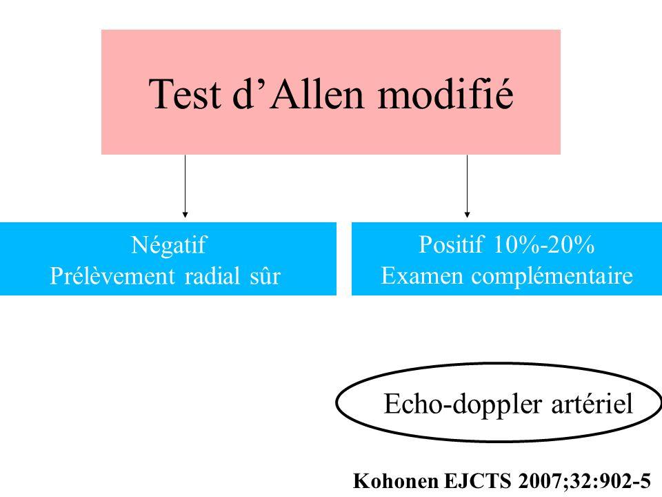 Test dAllen modifié Négatif Prélèvement radial sûr Positif 10%-20% Examen complémentaire Echo-doppler artériel Kohonen EJCTS 2007;32:902-5