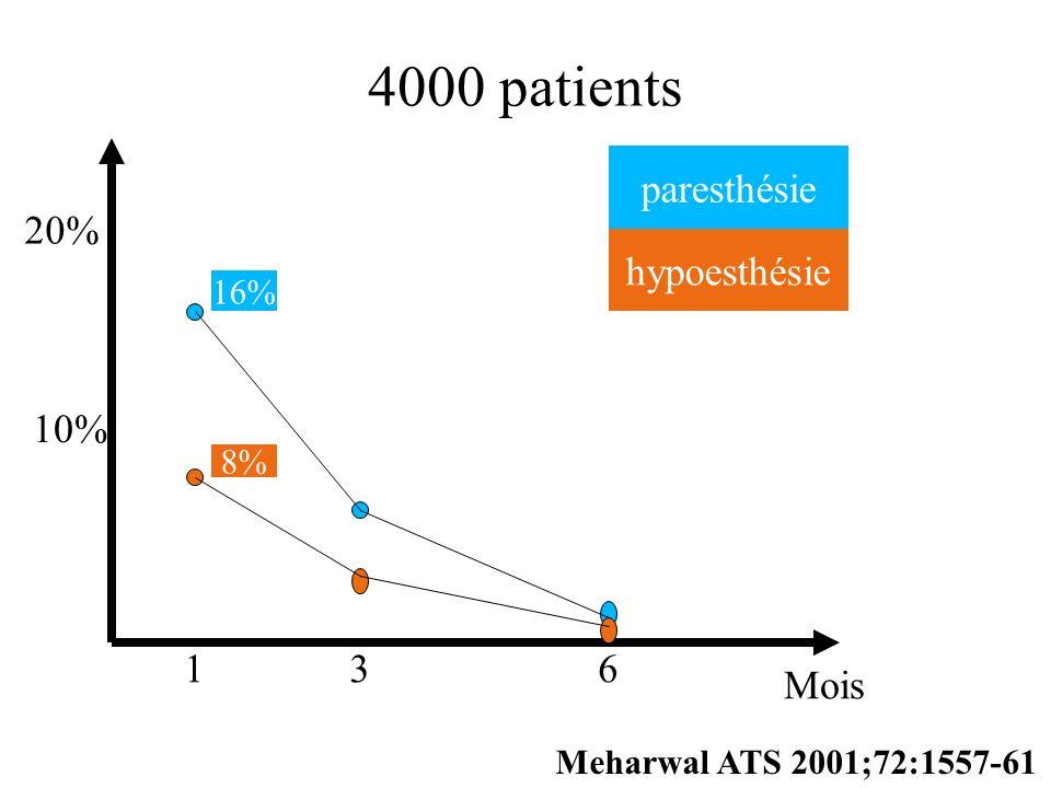 136 Mois 10% 20% 16% paresthésie hypoesthésie 8% 4000 patients Meharwal ATS 2001;72:1557-61