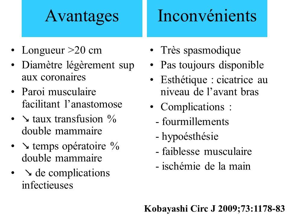 Avantages Longueur >20 cm Diamètre légèrement sup aux coronaires Paroi musculaire facilitant lanastomose taux transfusion % double mammaire temps opér